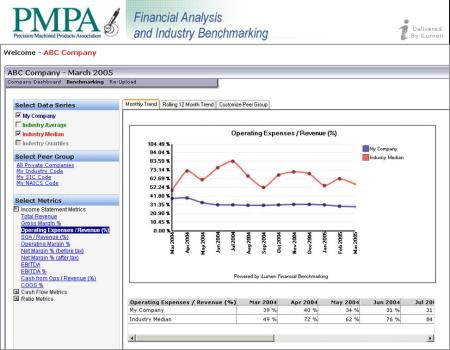 PMPA's iLumen Benchmarking Service is secure and easy to use.