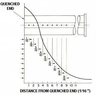 Jominy test measures potential depth steel will harden.