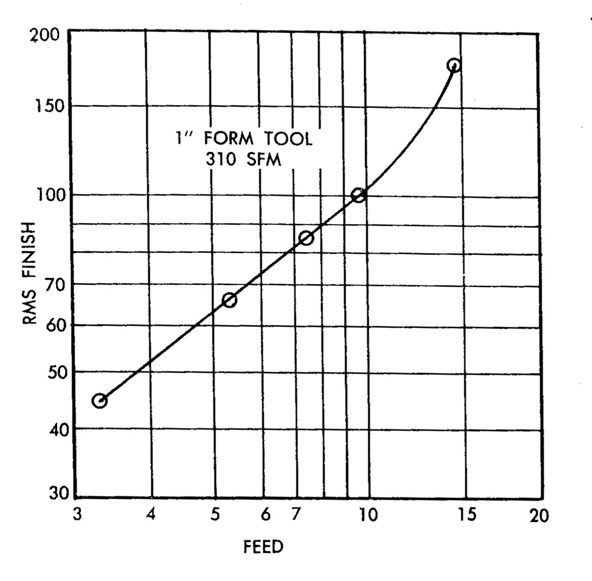 Feed effect on Surface finish Graph