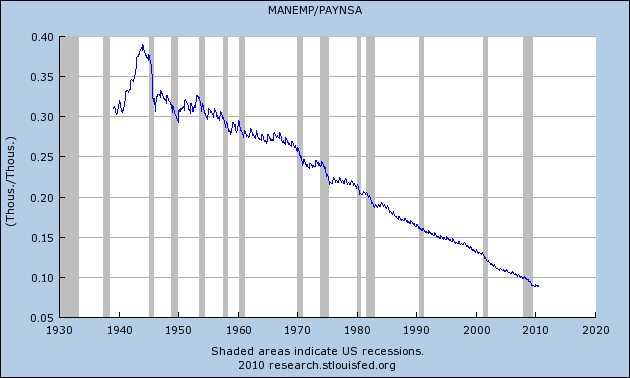 manufacturing-employment-as-percent-of-employment.png