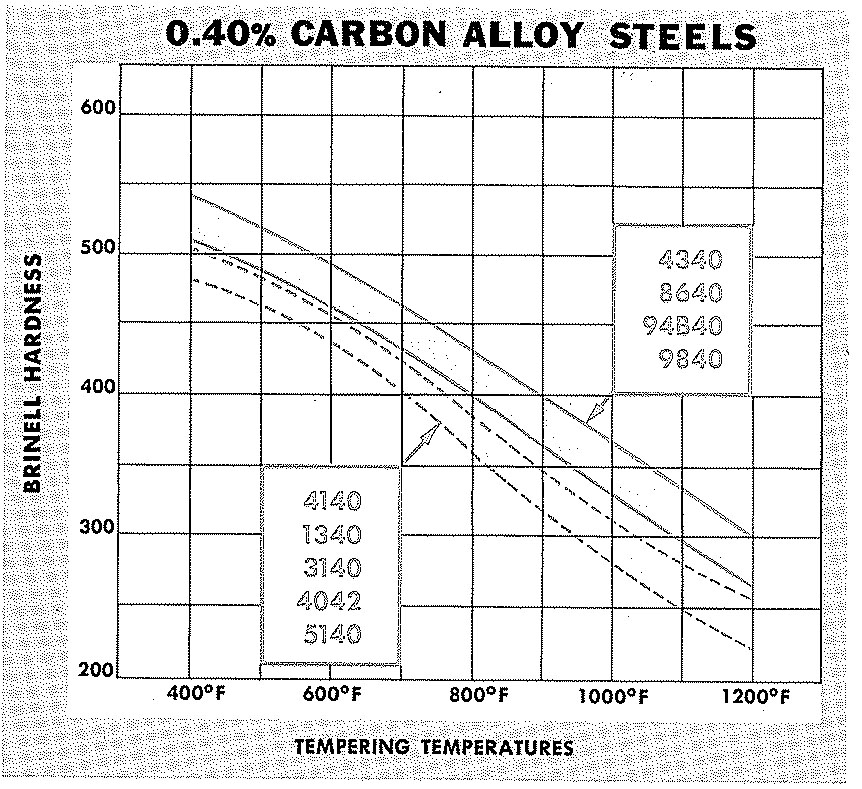 40 Carbon Steel Brinell Hardness vs. Tempering Temperature ...