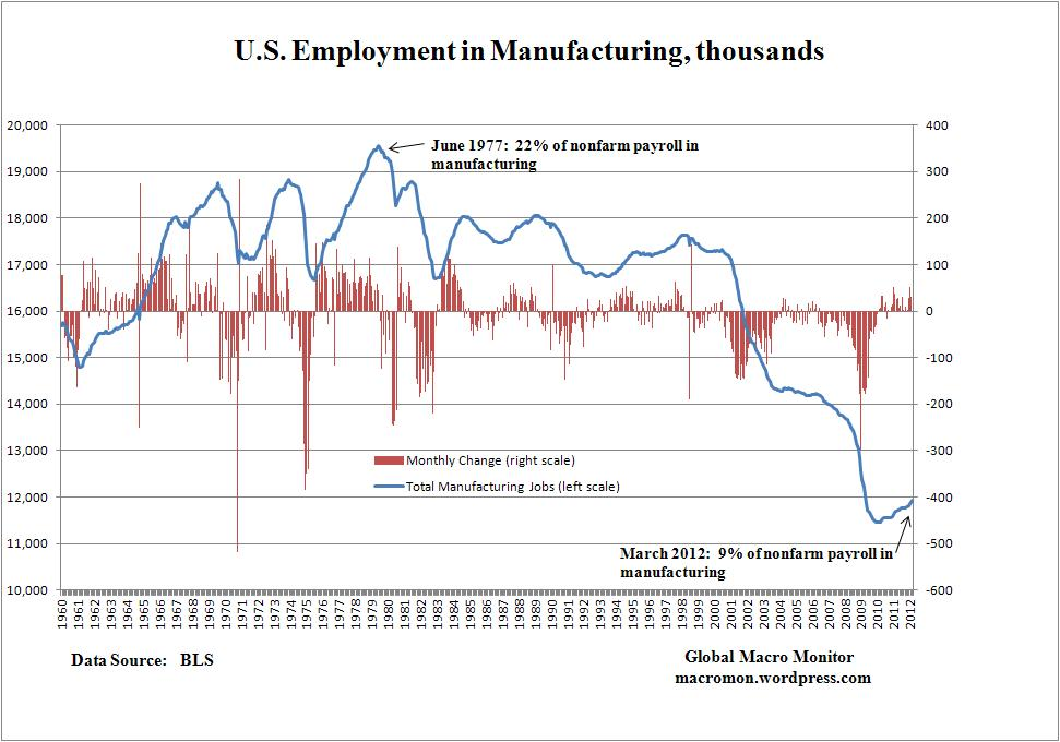 Why Manufacturing is the Right Career Choice- Data!