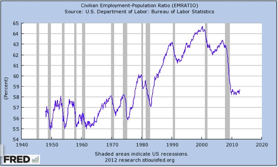September 2012- Real Unemployment Story In Three Charts (3/3)