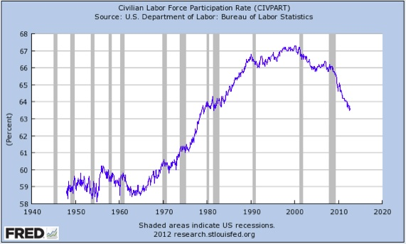 September 2012- Real Unemployment Story In Three Charts (2/3)