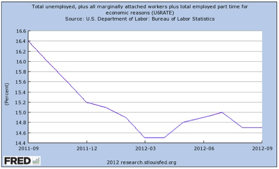 September 2012- Real Unemployment Story In Three Charts (1/3)