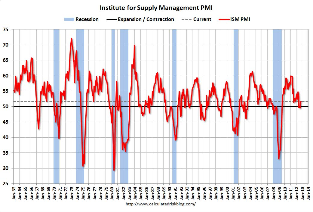 September PMI Report- Fragile Economy and Soft Order Book