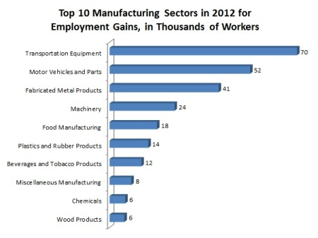 Graph courtesy Chad Moutray, National Association of Manufacturers, NAM.