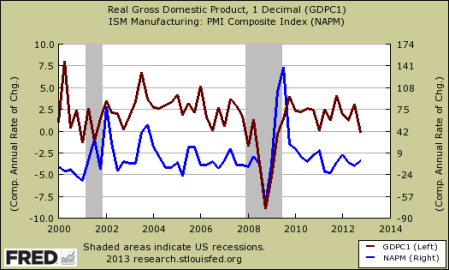 ISM to REal GDP fredgraph