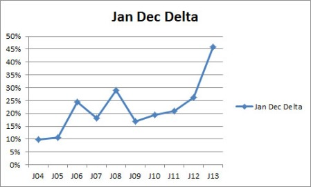 Best January over December Increase in shipments...