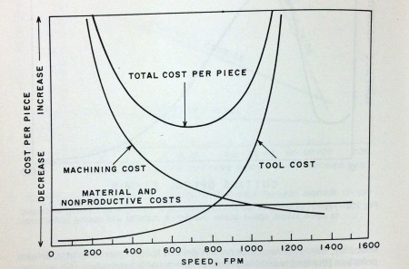 Since material costs and nonproductive costs are constant, they are combined into the fixed cost line at the bottom.