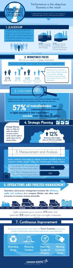 Lockheed Martin principles_infographic_lrg