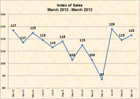 Q1 2013 virtually the same as Q1 March 2012