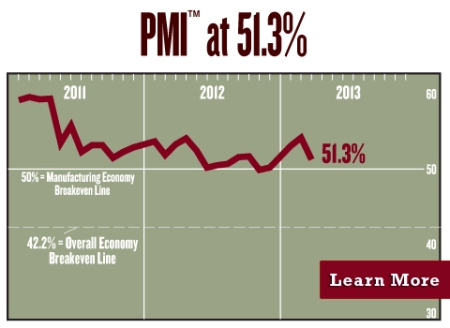March 2013 ISM- PMI