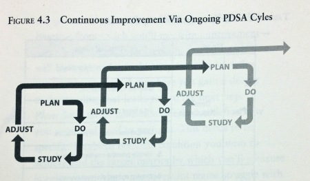 It is not a wheel, PDSA is a continuous cycle of cycles!