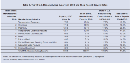Here are the facts on US Manufactured Goods Exports. Where do you fit in?