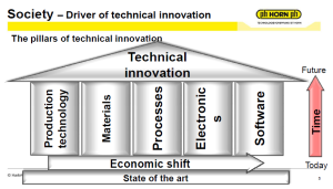 Pillars of technical innovation