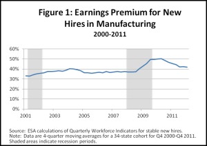 Earnings premium of new hires in manufacturing over non manufacturing new hires