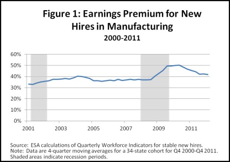 earnings premium figure 1