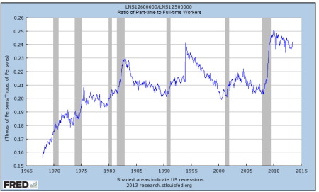 This ratio increasing is not a good thing for the economy or our workforce.
