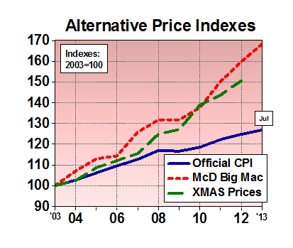 When we look at things that we actually buy, We get a different look at inflation...