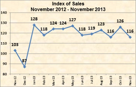 Strong industry shipments for November