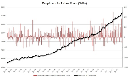 91.8 million Americans no longer in the workforce!