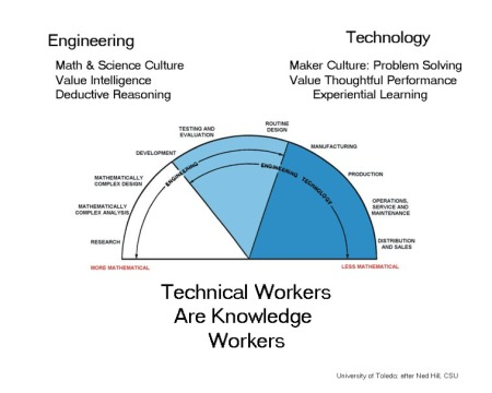 Technical Workers copy