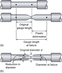The  differences in measurements after tensile test are used to calculate the % elongation and % reduction of area