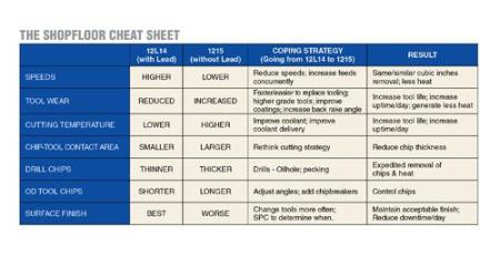 Our cheat sheet for moving from leaded steel to unleaded steel provides a roadmap for adjusting to unleaded brass