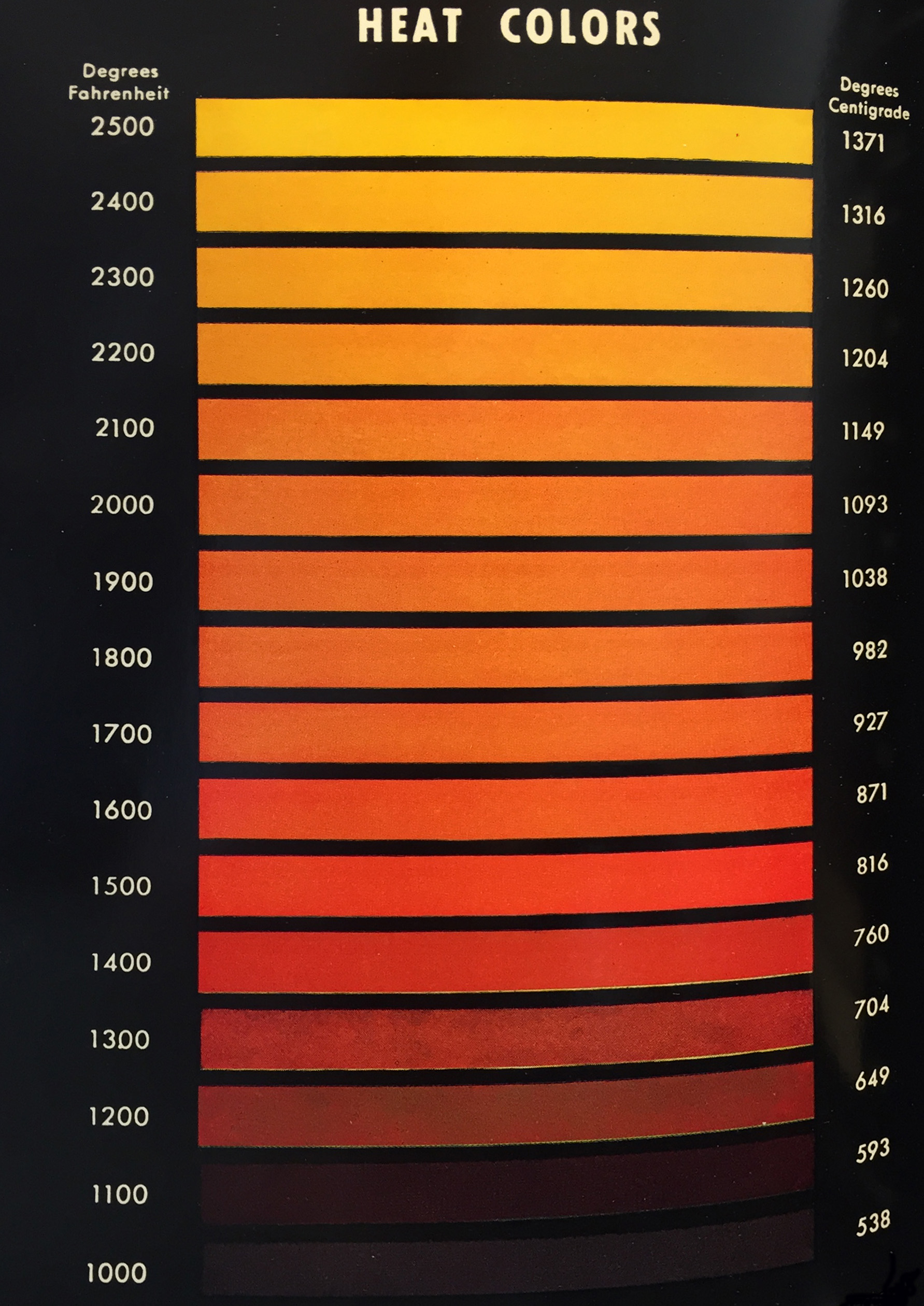 Heat treat colors for steel fahrenheit and celsius temperatures