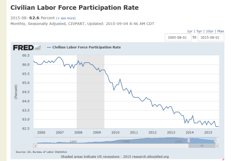Fred Graph of 10 year civilian workforce participation rate