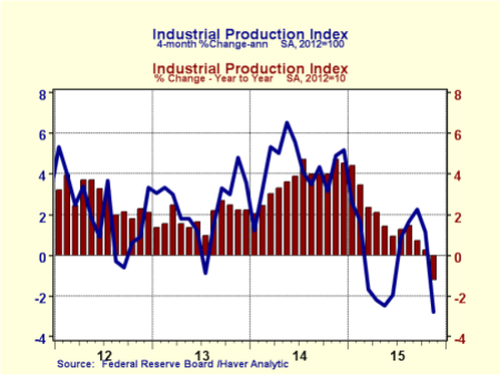 State of manufacturing Production