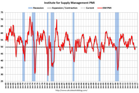 Graph of ISM PMI index january 1963 through February 2016