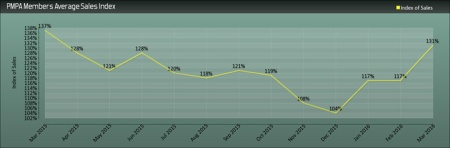 Up 12% over ptior two months; down 4% from March 2015
