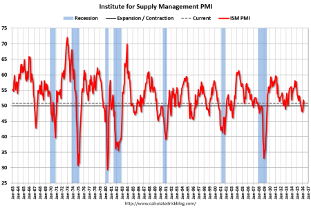 50.8 reading was below expectations for April, indicating a slower pace of manufacturing expansion compared to March.