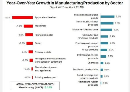 Winneing and losing sectors for Manufacturing Production.