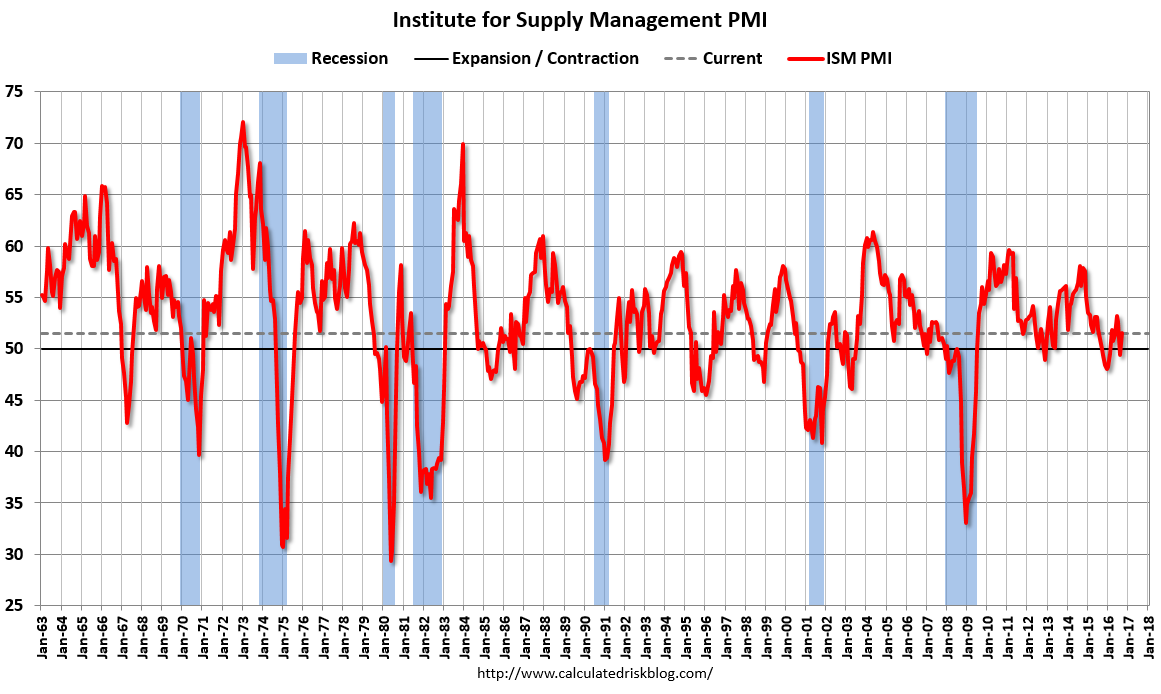 Us writing services pmi data