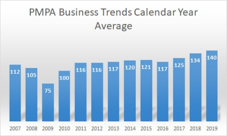PMPA business Trends index shows growth in our manufacturing segment