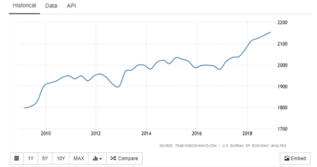 10 year chart of US GDP growth from Trading Economics.