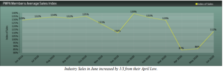 PMPA Business Trends Sales Recovered in June graph