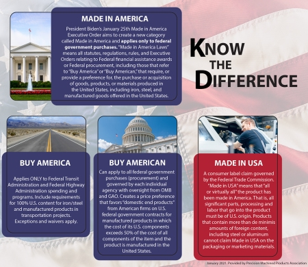 explains differences between Made in America, Made in USA, Buy America, Buy American, and Made in USA